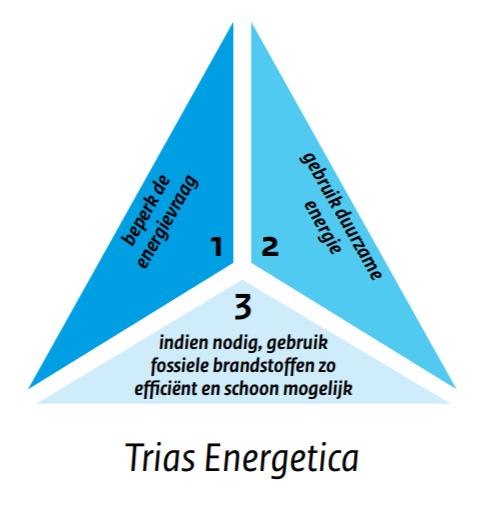 trias energetica EPC, BENG, NOM etc wat betekent het allemaal?